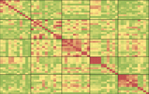 Cross Asset Correlation Matrix