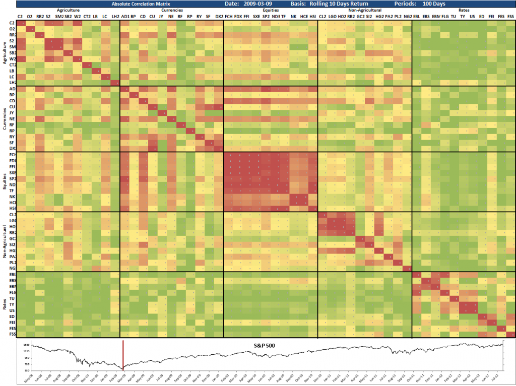 Cross Asset Correlation Matrix 2009-03-09