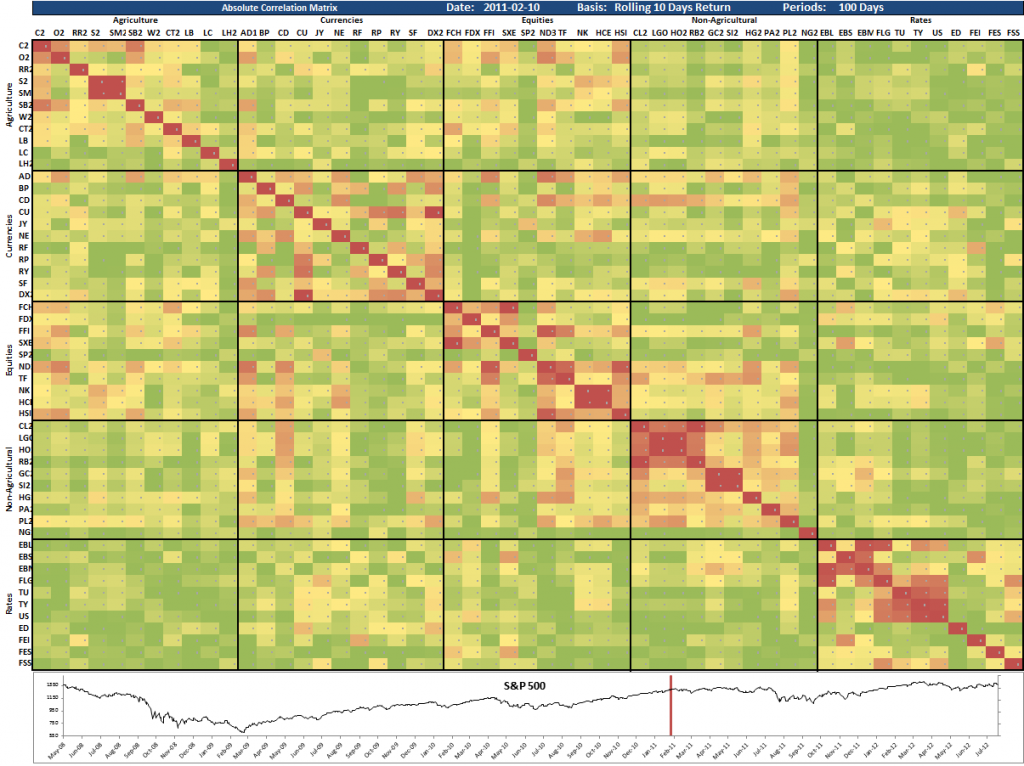Cross Asset Correlation Matrix 2011-02-10