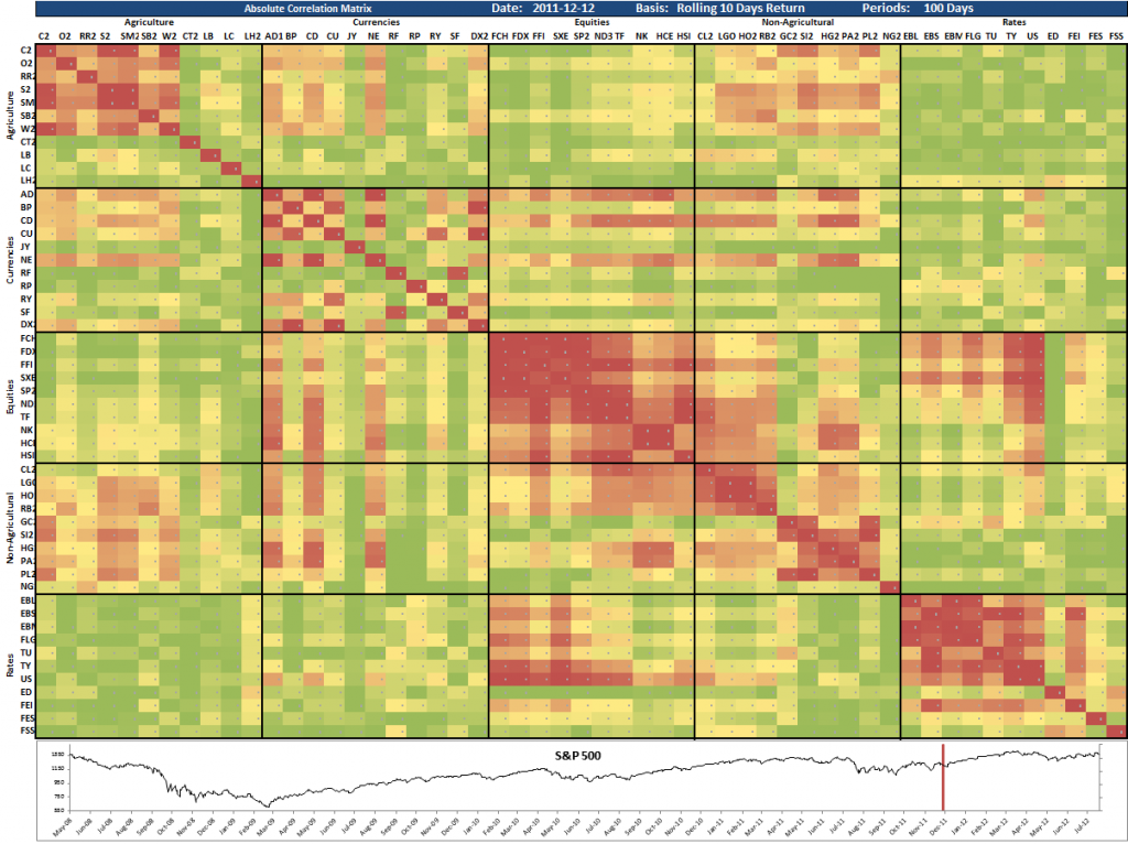 Cross Asset Correlation Matrix 2011-12-12