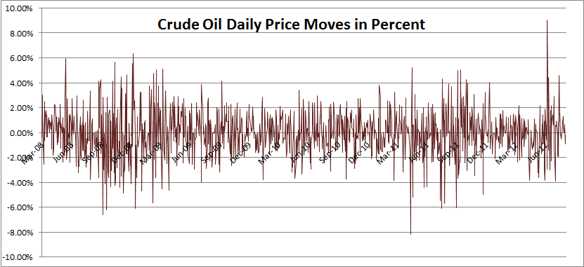 Crude Oil Daily Price Moves