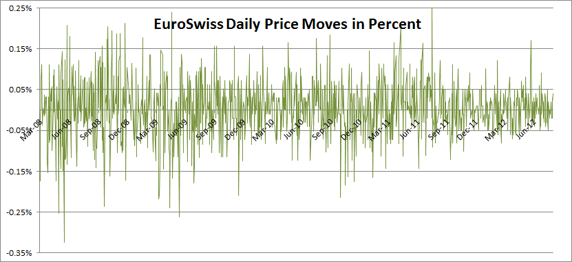 Euroswiss Daily Price Moves
