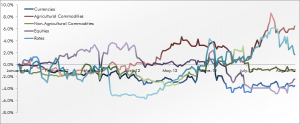 Trend Following Trading Sector Performance August 2012