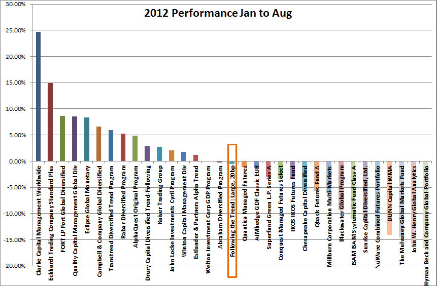 2012 To August Cta Hedge Fund Performance