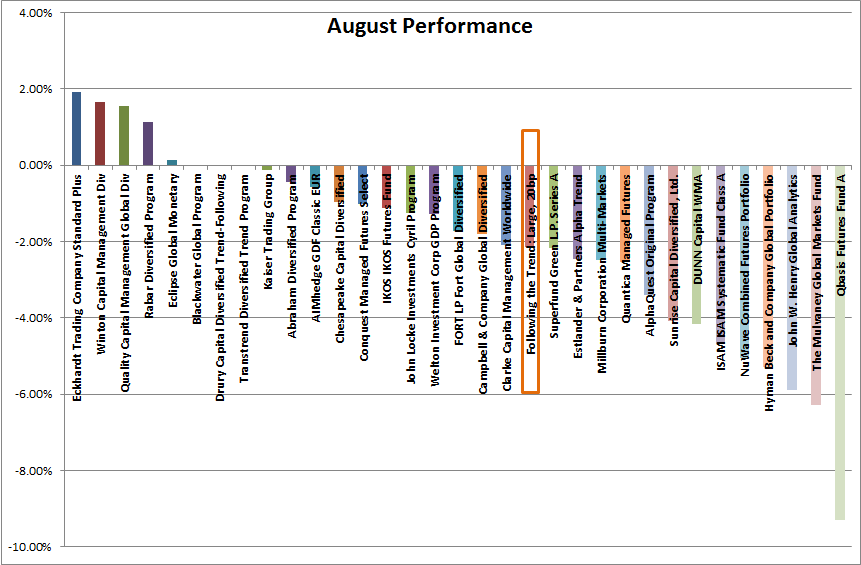 August CTA Hedge Fund Performance