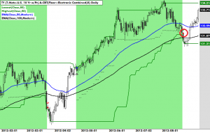 Trend Following August 2012: Early Bond Stop