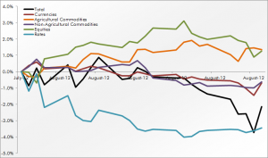 Trend Following Sector Performance August 2012