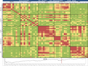 Correlation Matrix 2011-10-11