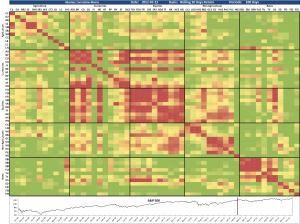 Correlation Matrix 2012-03-12