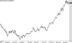 Euro Against Yen