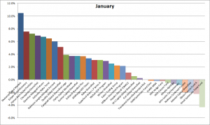 January 2013 Trend Following Performance