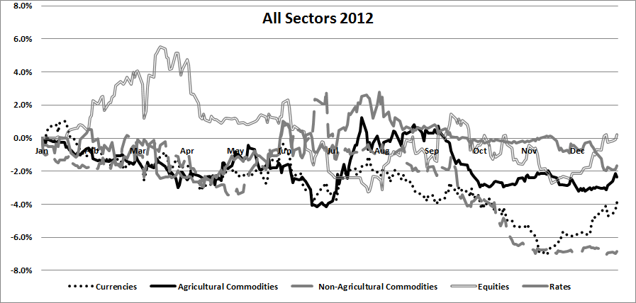 Trend Following Sectors 2012