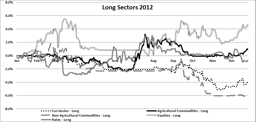 Trend Following Long Sectors 2012