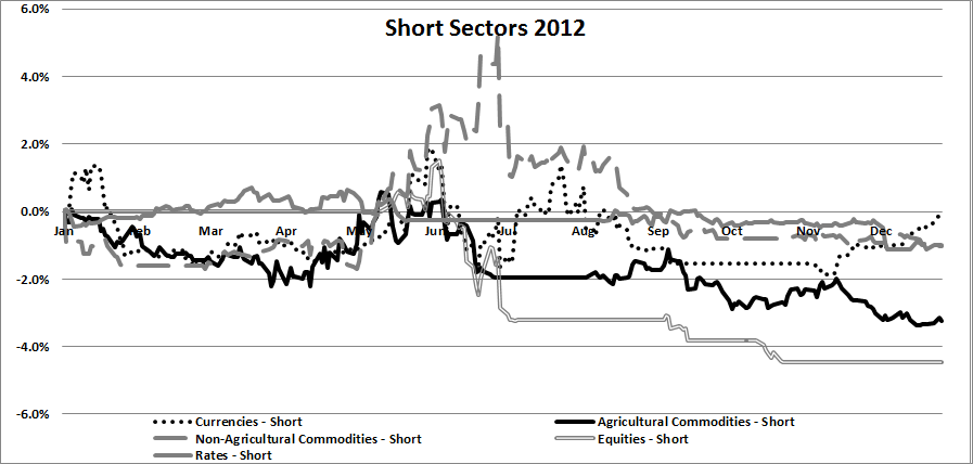 Trend Following Short Sectors 2012