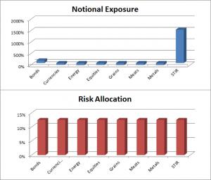 Equal Risk Allocation