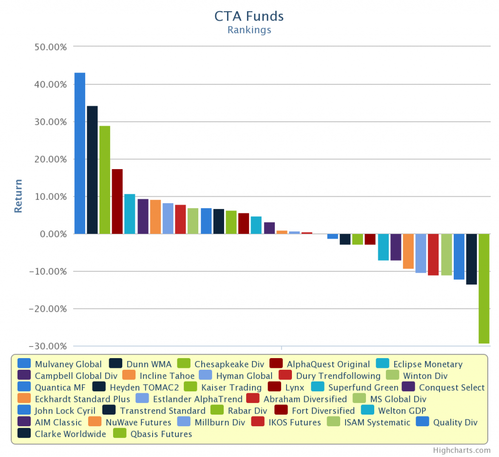 12 Months CTA performance