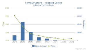 Robusta Term Structure