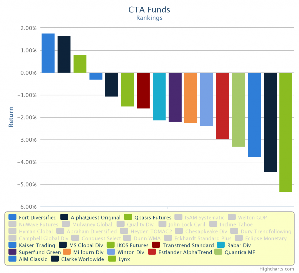 Trend Following Hedge Funds January 2014