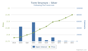 Silver Term Structure