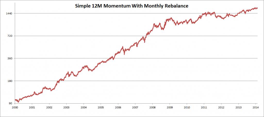 12 Months Momentum Model