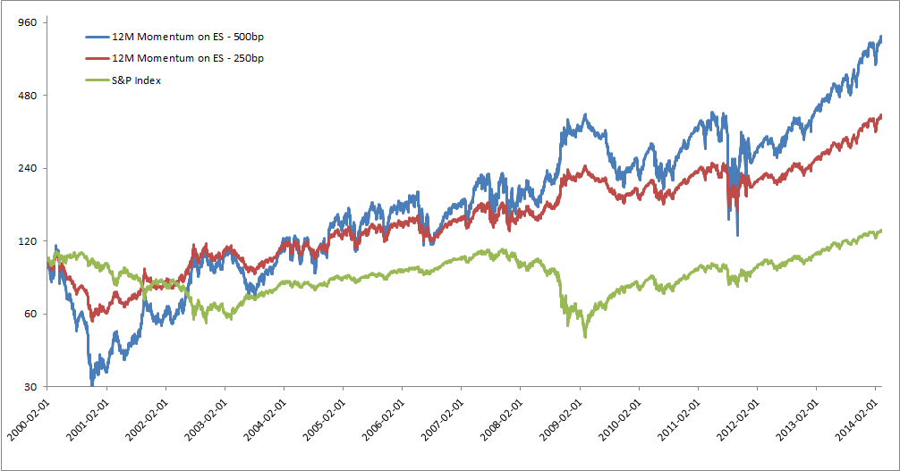 12 Months Momentum on ES futures