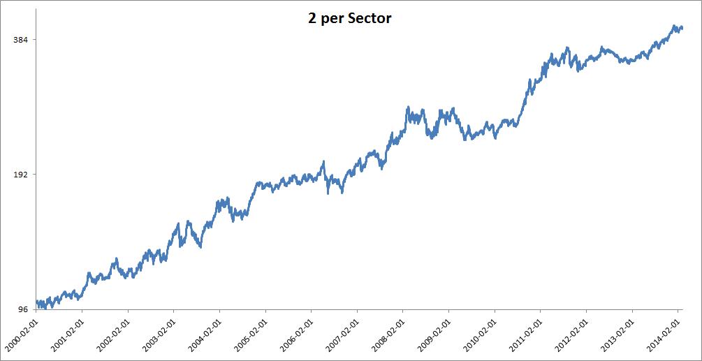 12 Months Momentum on 2 x 5 Markets