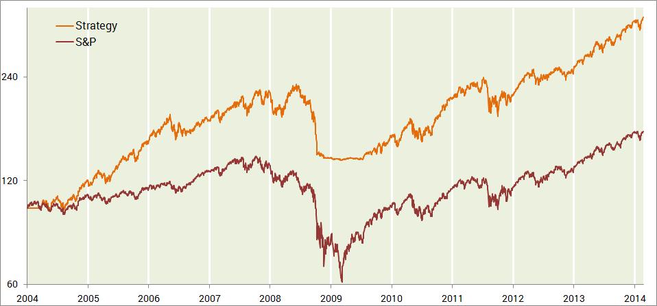 12 Months Momentum vs Index