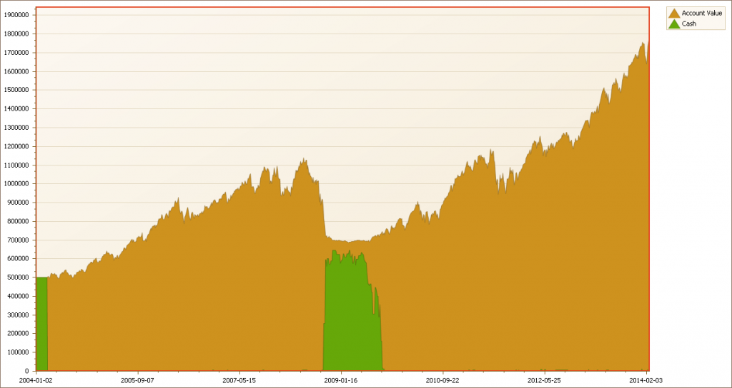 Equity Curve - 12 Months Momentum on S&P Stocks