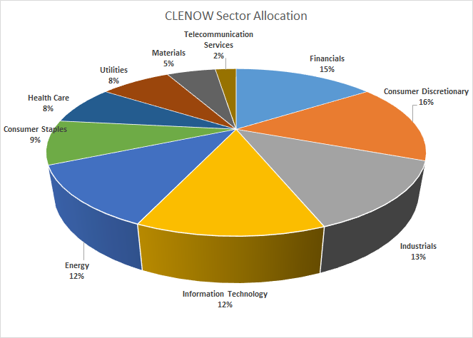 The CLENOW distribution