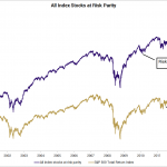 Figure 14 2 All Index Stocks, Risk Parity Weighting