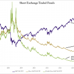 Figure 2 1 Short Exchange Traded Funds