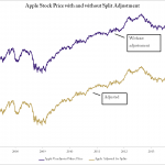 Figure 3 1 Apple share price, without and without split adjustment