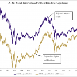 Figure 3 2 AT&T with and without dividend adjustment
