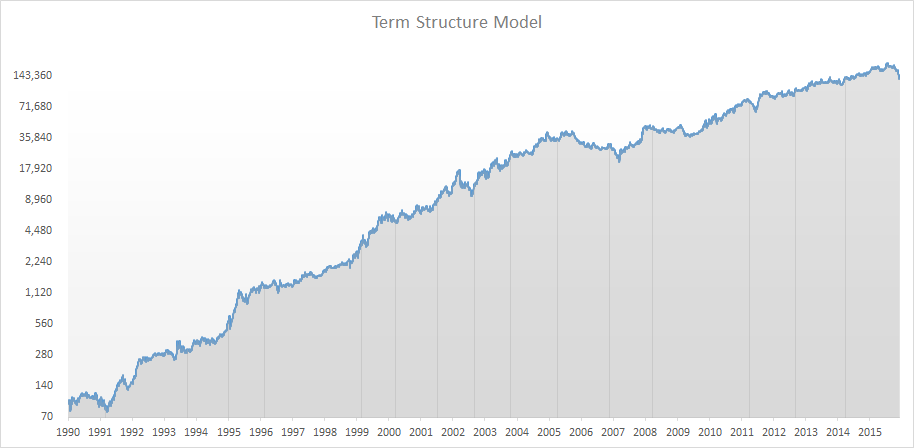 termstructuremodel