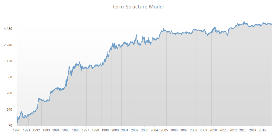termstructuremodel10
