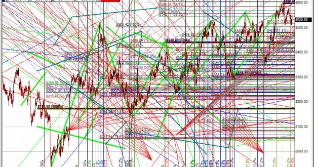 Why technical analysis is shunned by professionals